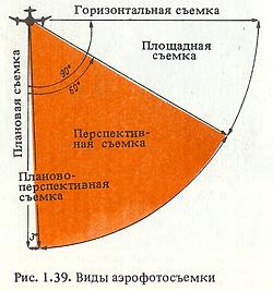 Иллюстрация из книги Винфрида Вельцера 'Аэроснимки в военном деле'